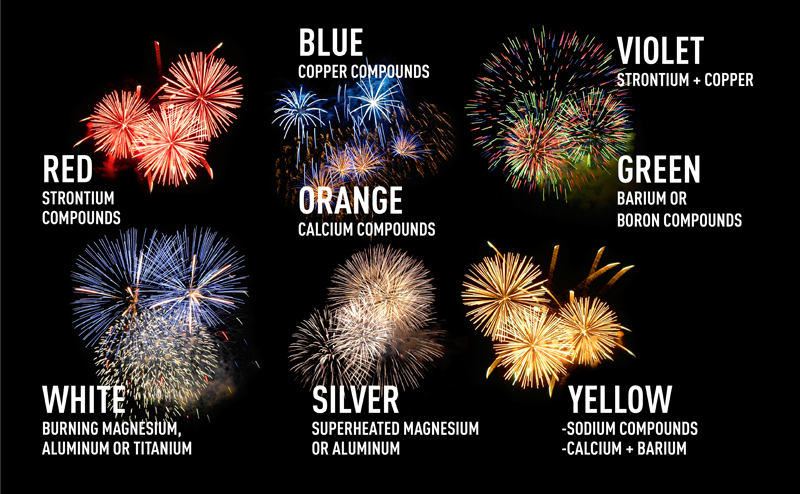 Fireworks chemicals